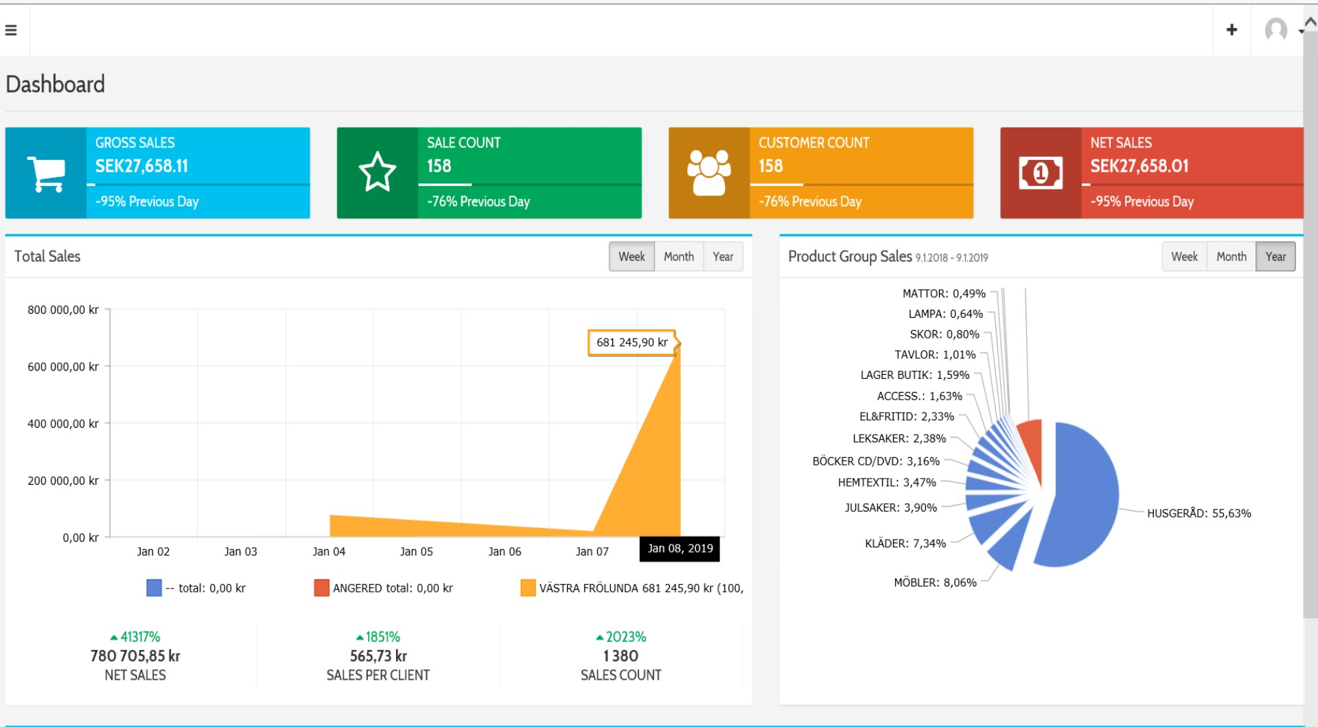 salesbodashboard